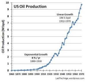 Production_LinLin_gph