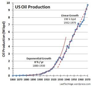 Production_LinLin+trend