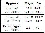 Cygnus_spcs