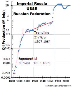 Russia1863-2011-LogLin_gph