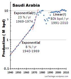 SaudiArabia_gph