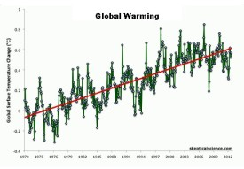 Global Temperatures through 2012. data SkepticalScience.com