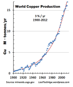 Cu Production Linear graph