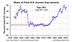 LTA graph of same data base 1917-2011