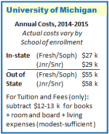 UofM Costs