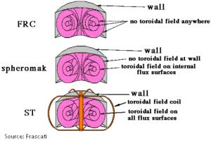 FRC Spheromak ST plasma containment