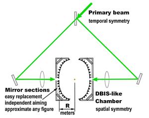 Mulitmirror DBIS Concept