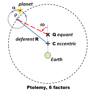 Epicycle offsets for velocity