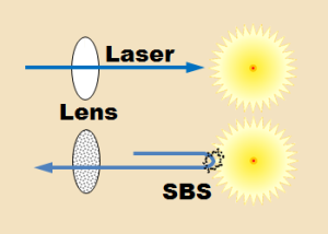 SBS diagram