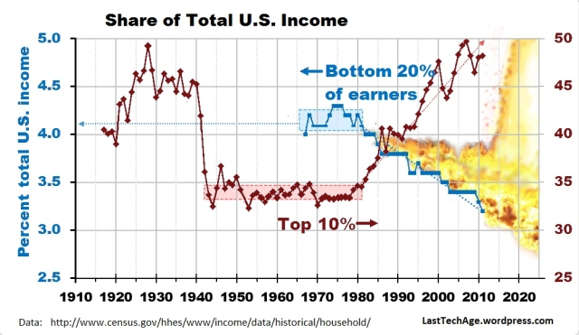 Income share, Top 10% and bottom 20% has consequences