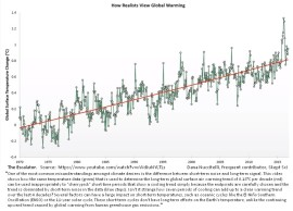 The Climate Escalator